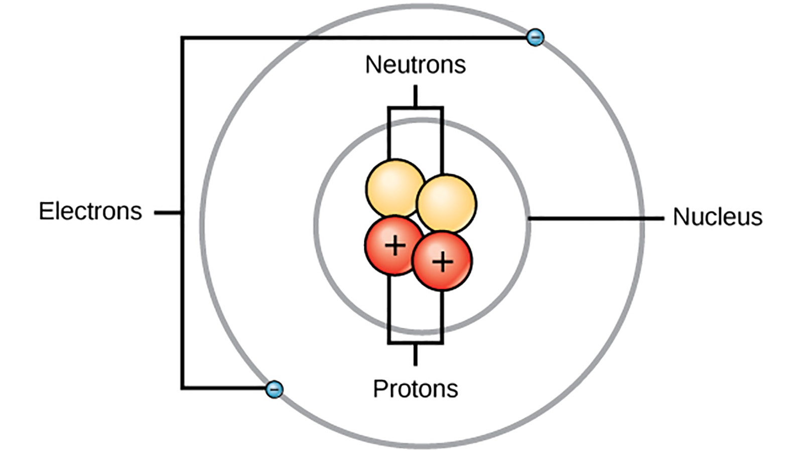 The Bohr Model: Quickly Replaced But Never Forgotten