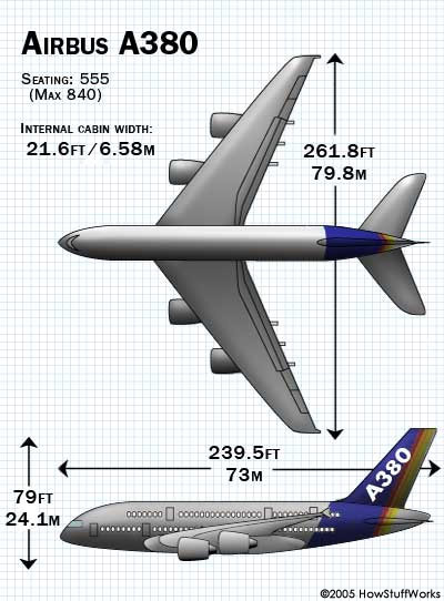 The A380 has a wingspan of 261.8 feet (79.8 meters), a length of 239.5 feet (73 meters) and a maximum take-off weight of more than 1.2 million pounds (540,000 kg).