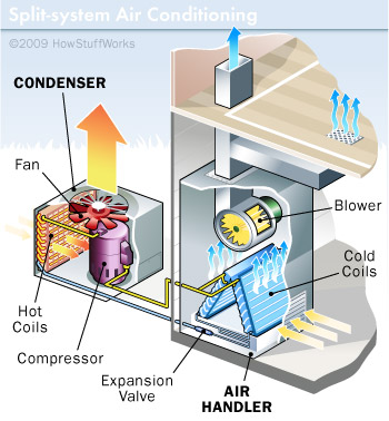 How Air Conditioners Work: Window and Split-system AC Units ... Ac Air Handler Wiring Diagram Flow on