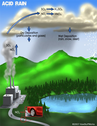 emissions of sulfur dioxide and nitrogen oxides react with water vapor in  the atmosphere to create