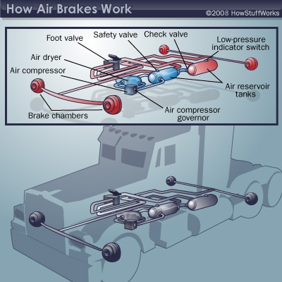 Air Brake Diagram | HowStuffWorks