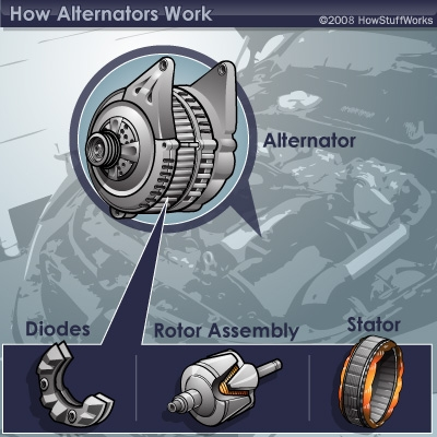 this diagram shows the diodes, rotor assembly and stator, all of which you  wouldn