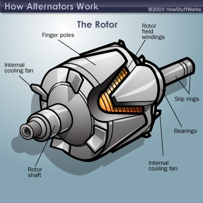 alternator components howstuffworks  how does an alternator work diagram #3