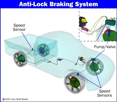 How Anti-Lock Brakes Work | HowStuffWorks