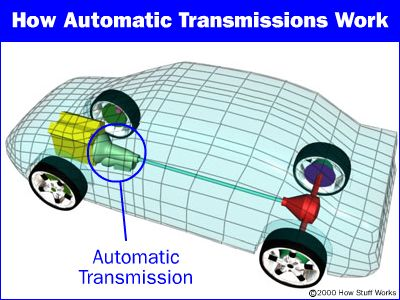 What Is Transmission >> Purpose Of An Automatic Transmission Howstuffworks