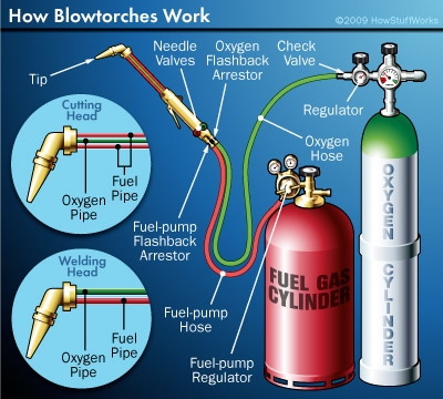 blowtorch components howstuffworks. Black Bedroom Furniture Sets. Home Design Ideas