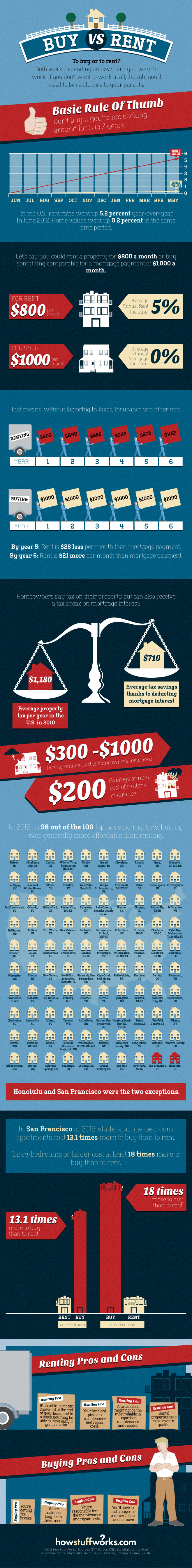 Infographic: Buy vs. Rent