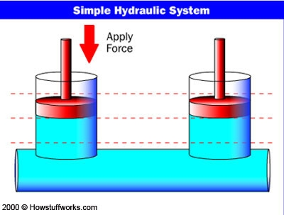 basic hydraulic schematics how does a crusher crush  the    hydraulic    press  how does a crusher crush  the    hydraulic    press