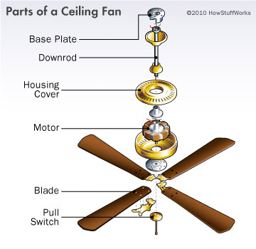 How To Fix A Ceiling Fan Tcworks Org