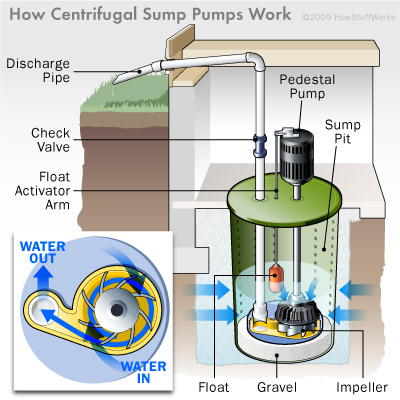 Sump Pump Basics | HowStuffWorks Water Ace Pump Wiring Diagram on