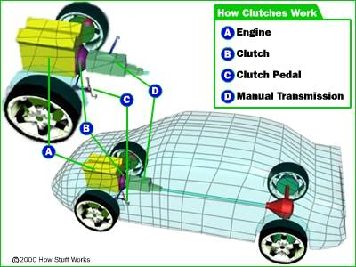 What Is A Clutch In A Car >> How Clutches Work Howstuffworks