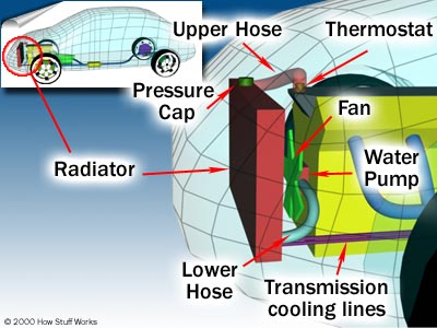Car Cooling System >> How Car Cooling Systems Work Howstuffworks