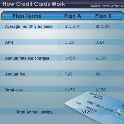 Credit Card Plans Howstuffworks
