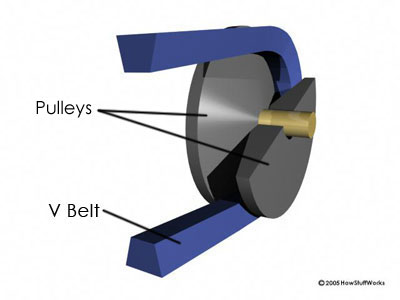 Pulley-based CVTs | HowStuffWorks