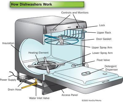 How Dishwashers Work | HowStuffWorks