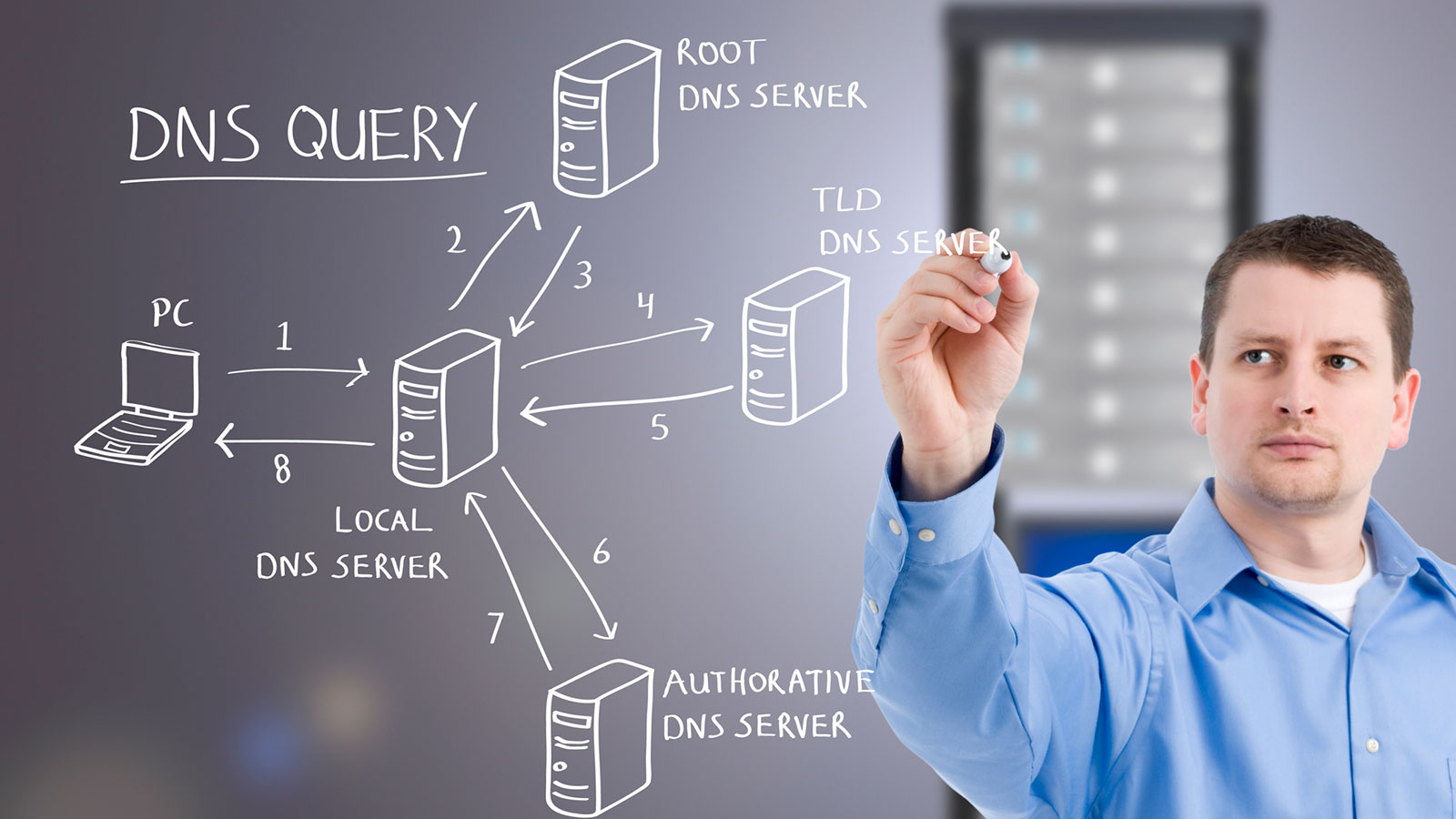 DNS Servers and IP Addresses - How Domain Name Servers Work