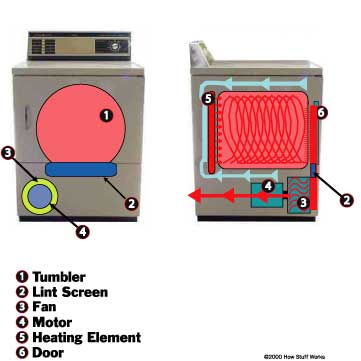 Air Circulation - How Clothes Dryers Work | HowStuffWorks