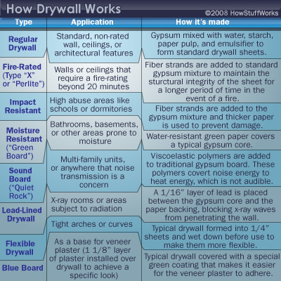 Types Of Drywall And Complementary Materials Howstuffworks