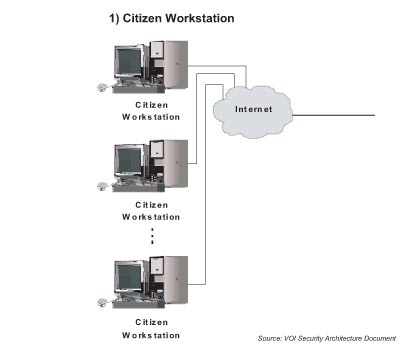 How E Voting Works Howstuffworks