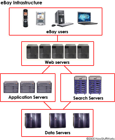 Ebay Infrastructure How Ebay Works Howstuffworks