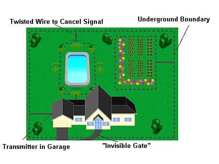 electric underground fence