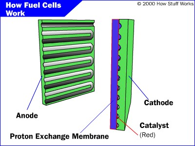 Polymer Exchange Membrane Fuel Cells - How Fuel Cells Work