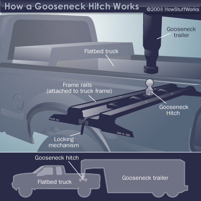 Fifth Wheel To Gooseneck Hitch >> How Gooseneck Hitches Work Howstuffworks
