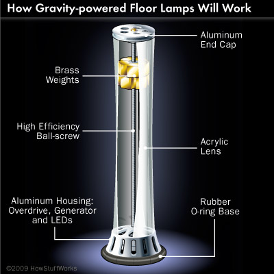 Gravity Powered Energy Howstuffworks