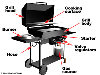 Helt nya Cooking with Gas - Gas Grills | HowStuffWorks VW-73