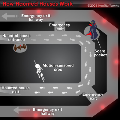 Haunted House Design Howstuffworks