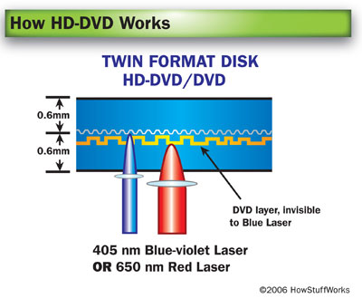 DVD Compatibility | HowStuffWorks