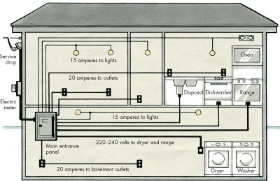 nch and Feeder Circuits | HowStuffWorks Main Breaker Panel Wiring Diagram on