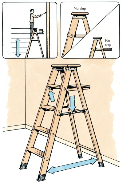 Always open a ladder to its fullest position and always face  the ladder head-on.