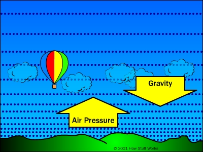 Air Pressure + Gravity = Buoyancy - The Principle of Buoyancy and