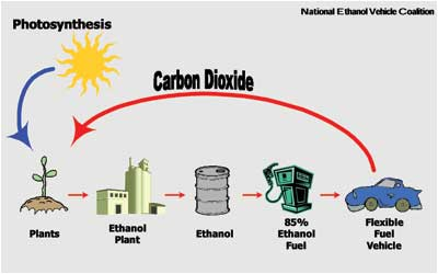 Flex Fuel Vehicles >> E85 Ethanol Flex Fuel Explained Howstuffworks