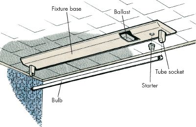 How to Install a Fluorescent Light: Tips and Guidelines ...  Bulb Ballast Wiring Diagrams Troubleshooting on 3 bulb lamp wiring diagram, 3 tube ballast wiring, 3 bulb ballast installation, 3 lamp ballast wiring, 3 bulb fluorescent wiring, 2 bulb ballast wiring,