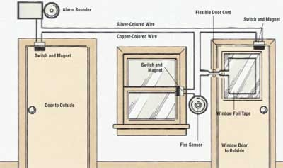how to install a home security system tips and guidelines. Black Bedroom Furniture Sets. Home Design Ideas