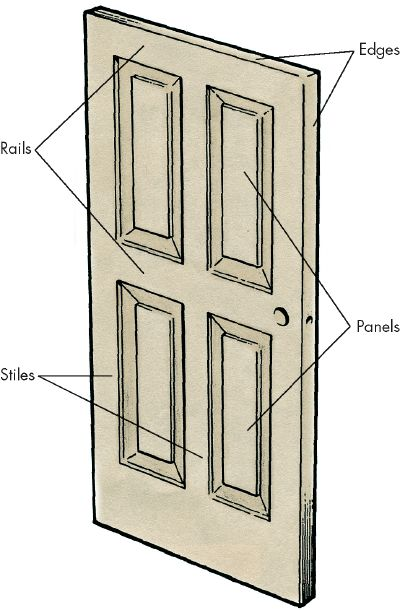 When painting an exterior door, paint the panels first, then the rails, the stiles, and finally the edges.
