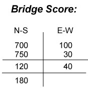 In Contract Bridge, you need to score 100 points below the line to make a game.