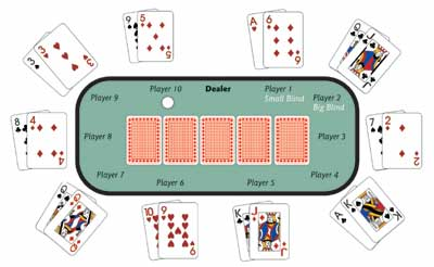 How To Play Texas Hold Em Poker Howstuffworks
