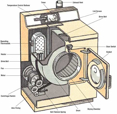 Disassembling The Dryer Howstuffworks
