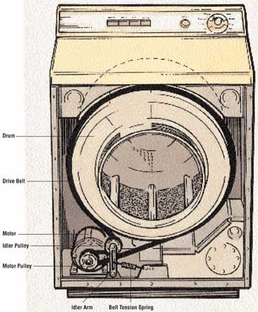 How To Repair The Drum And Motor Howstuffworks