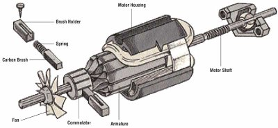 Repairing Motors How To Repair Major Appliances Tips