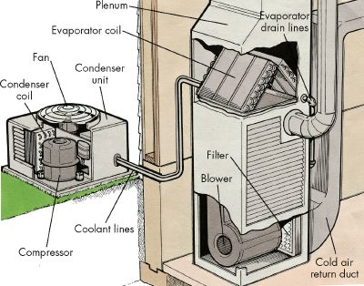 introduction to how to repair central air conditioners howstuffworks Diagram of AC Unit