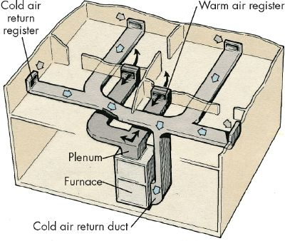 Balancing a Forced-Air Distribution System - How to