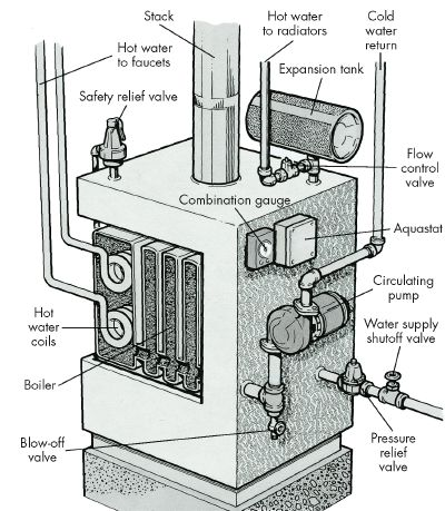 aquastat wiring diagram flushing and draining techniques how to troubleshoot a  flushing and draining techniques how to troubleshoot a