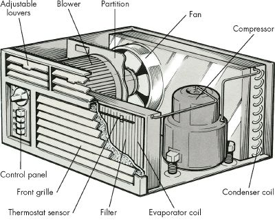 Both of the major components of a room air conditioner are contained in one housing.