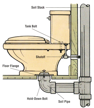 Replacing a Toilet | HowStuffWorks
