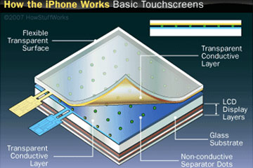 iPhone Touch Screen | HowStuffWorks