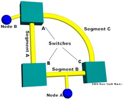 Broadcast Storms - How LAN Switches Work | HowStuffWorks